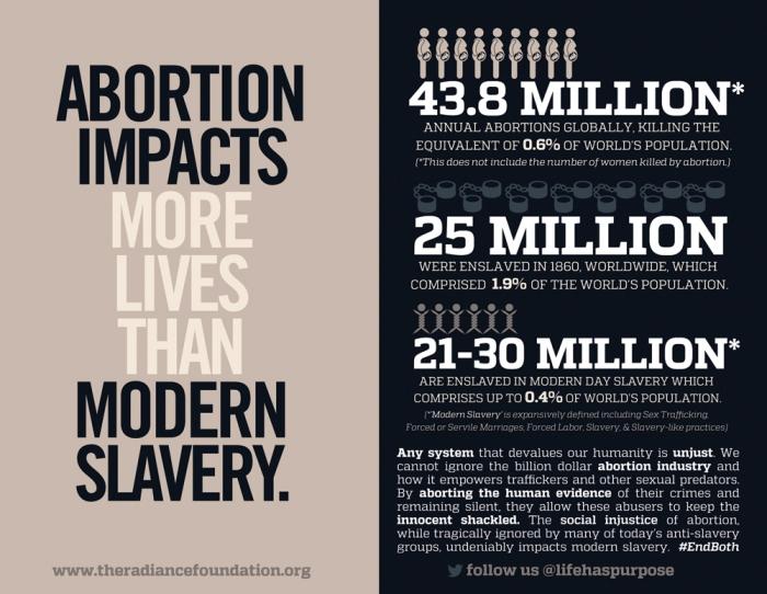 abortion-modern-slavery-social